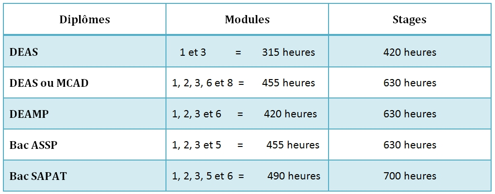 cursus partiel  u2022 auxiliaire de pu u00e9riculture